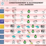 conditionnement allotissement
